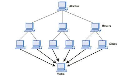 Схема DDoS-атаки. Изображение с сайта oszone.net