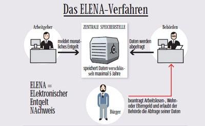 Схема работы БД ELENA. Изображение с сайта bz-berlin.de