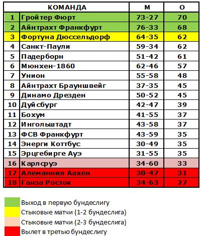Турнирная таблица бундеслига 2015 2016