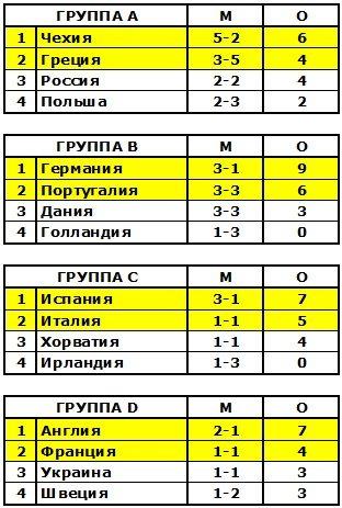 результаты футбола украины
